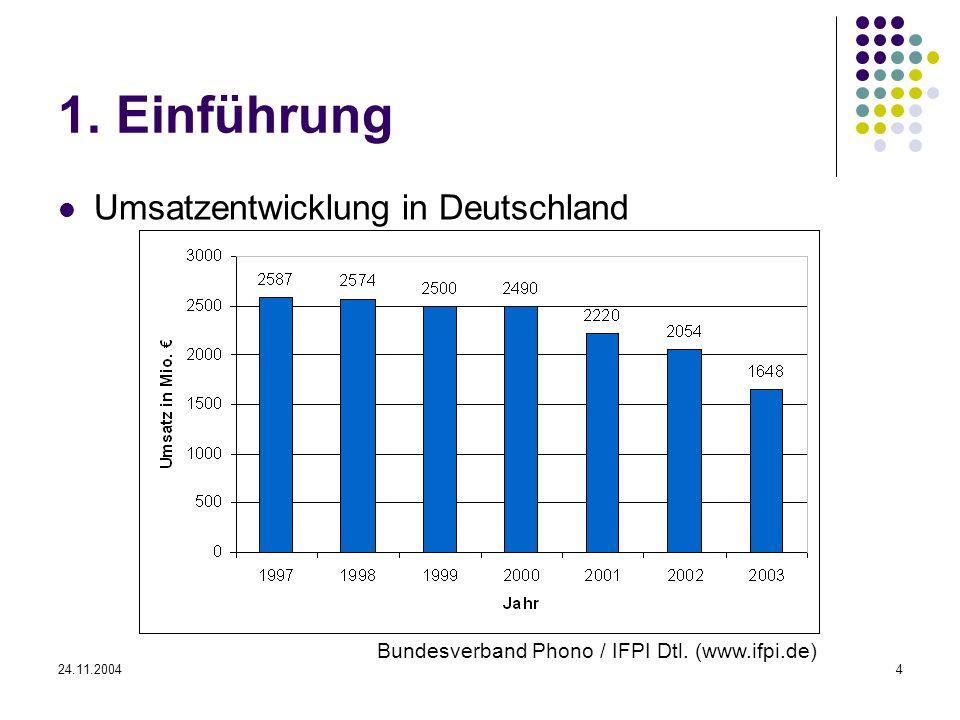 1. Einführung Umsatzentwicklung in Deutschland