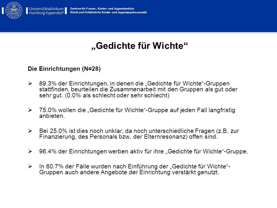 """""""Gedichte für Wichte Die Einrichtungen (N=28)"""