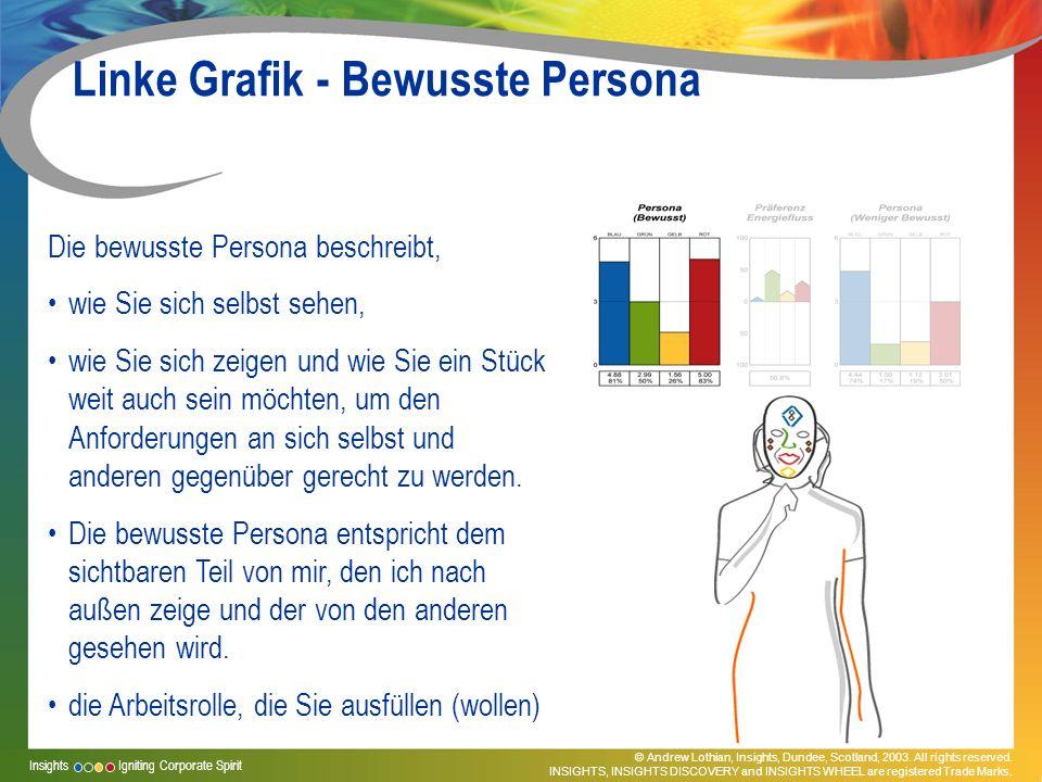 Linke Grafik - Bewusste Persona