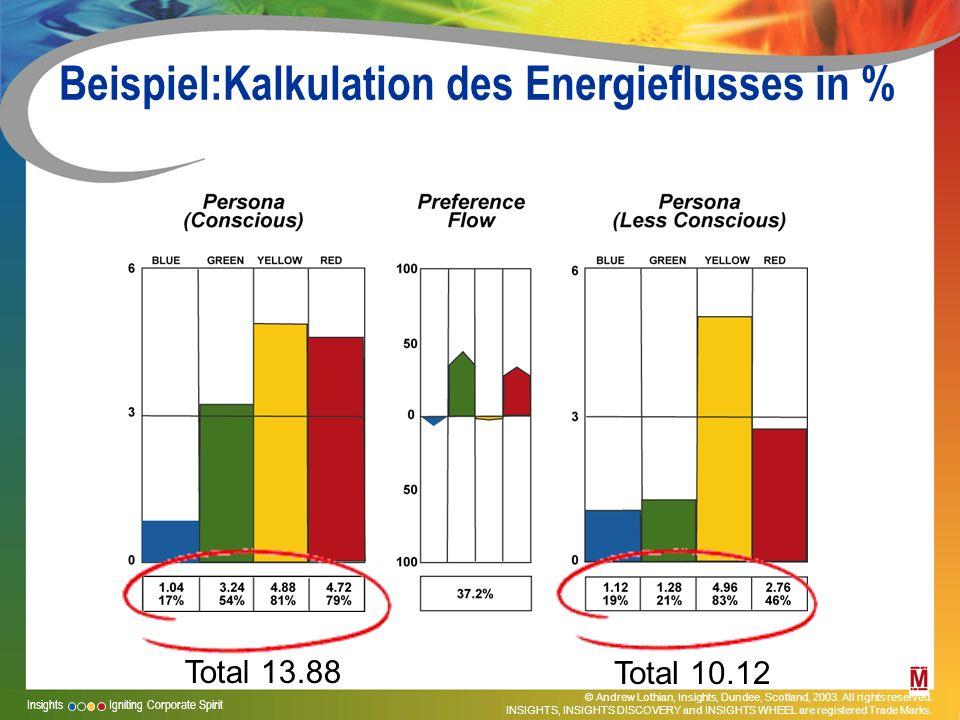 Beispiel:Kalkulation des Energieflusses in %