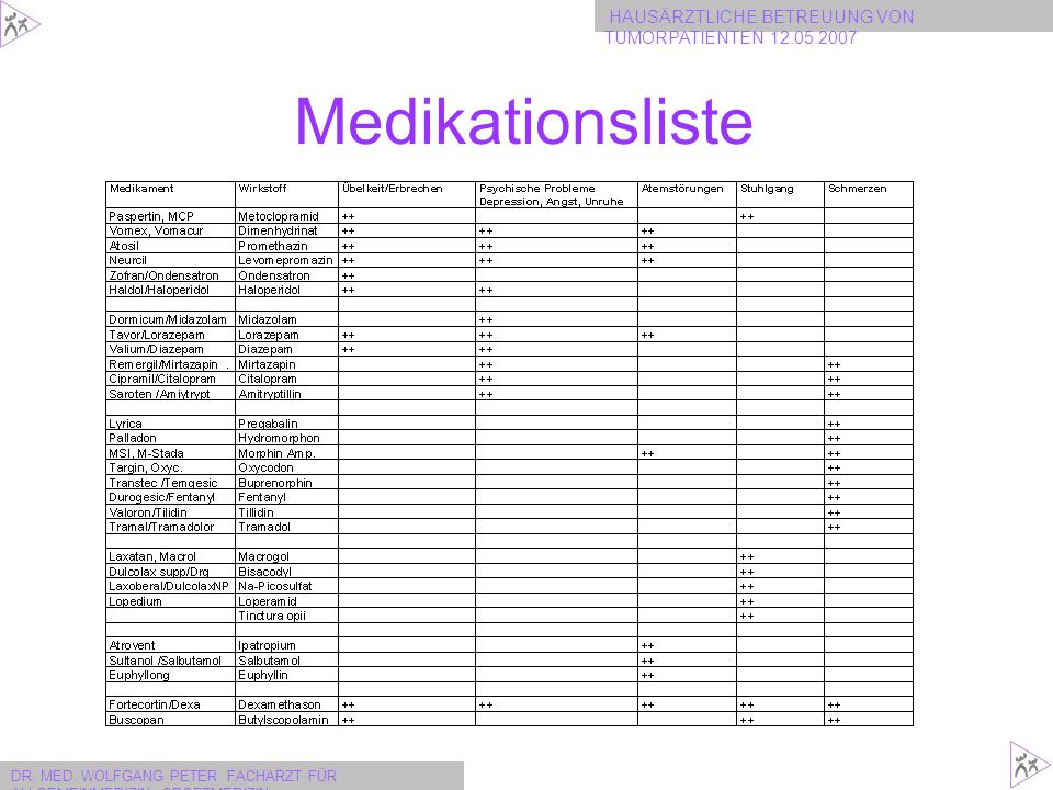 Medikationsliste