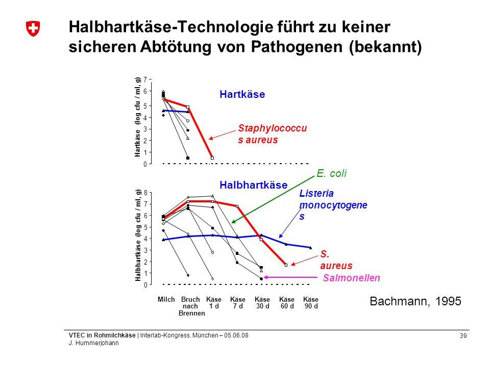 Halbhartkäse-Technologie führt zu keiner sicheren Abtötung von Pathogenen (bekannt)