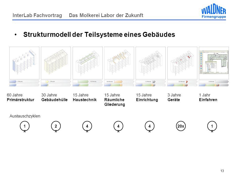Strukturmodell der Teilsysteme eines Gebäudes