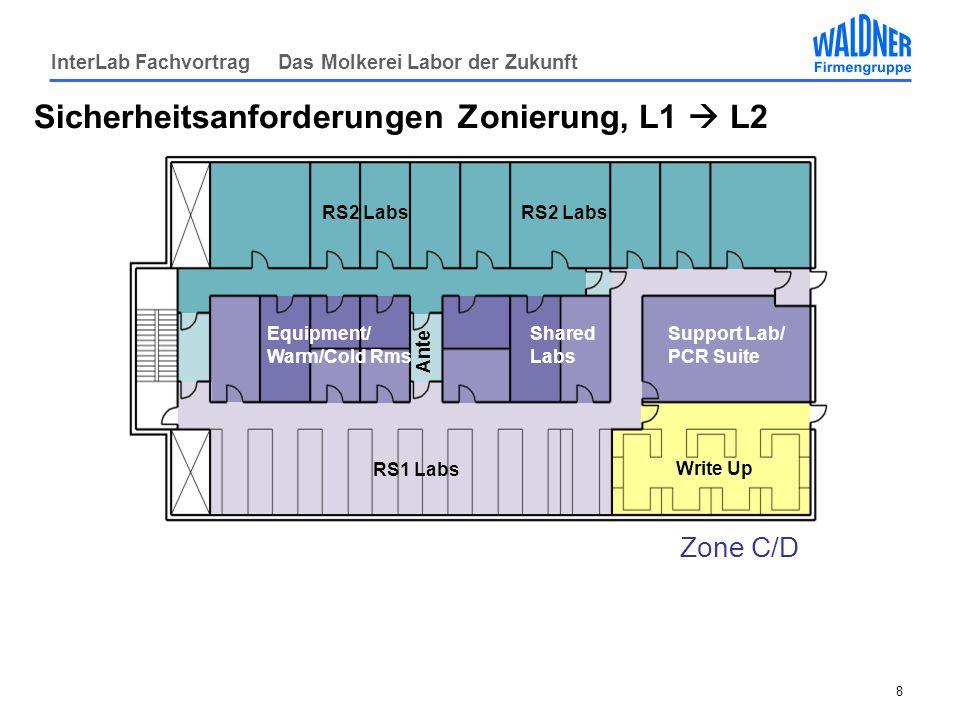 Sicherheitsanforderungen Zonierung, L1  L2