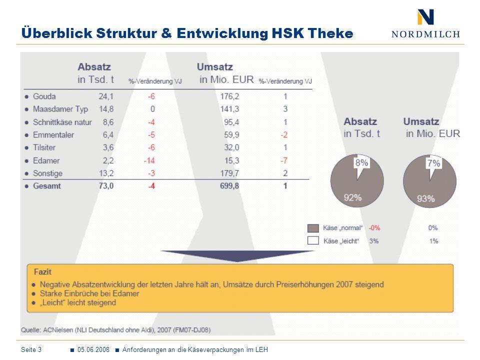 Überblick Struktur & Entwicklung HSK Theke