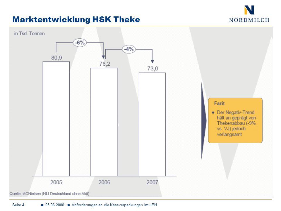 Marktentwicklung HSK Theke