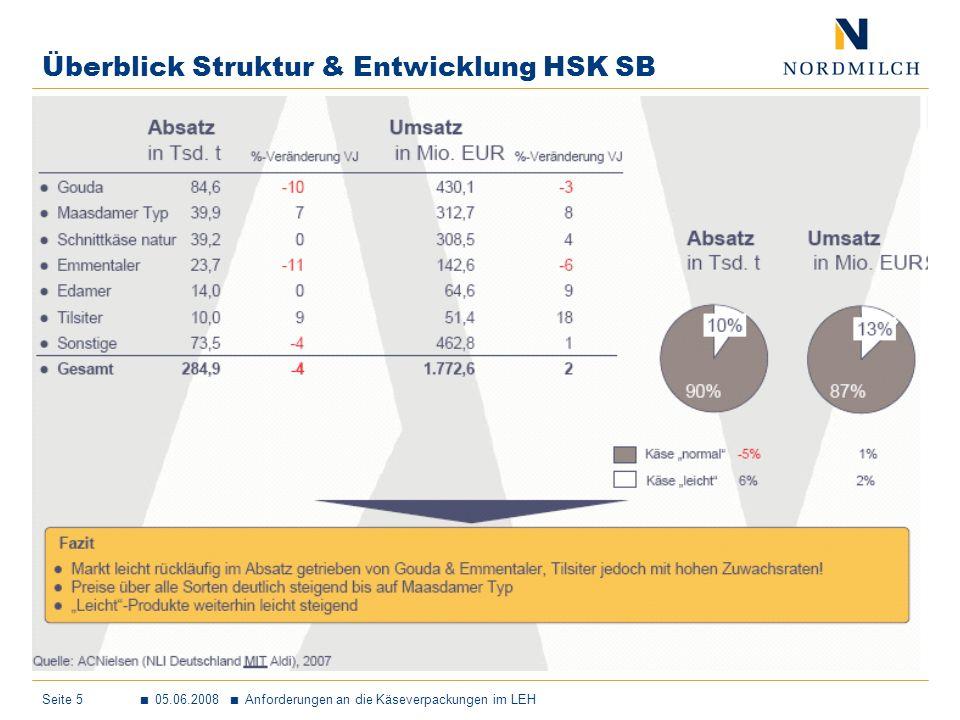 Überblick Struktur & Entwicklung HSK SB