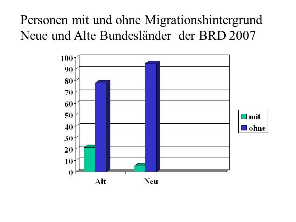Personen mit und ohne Migrationshintergrund