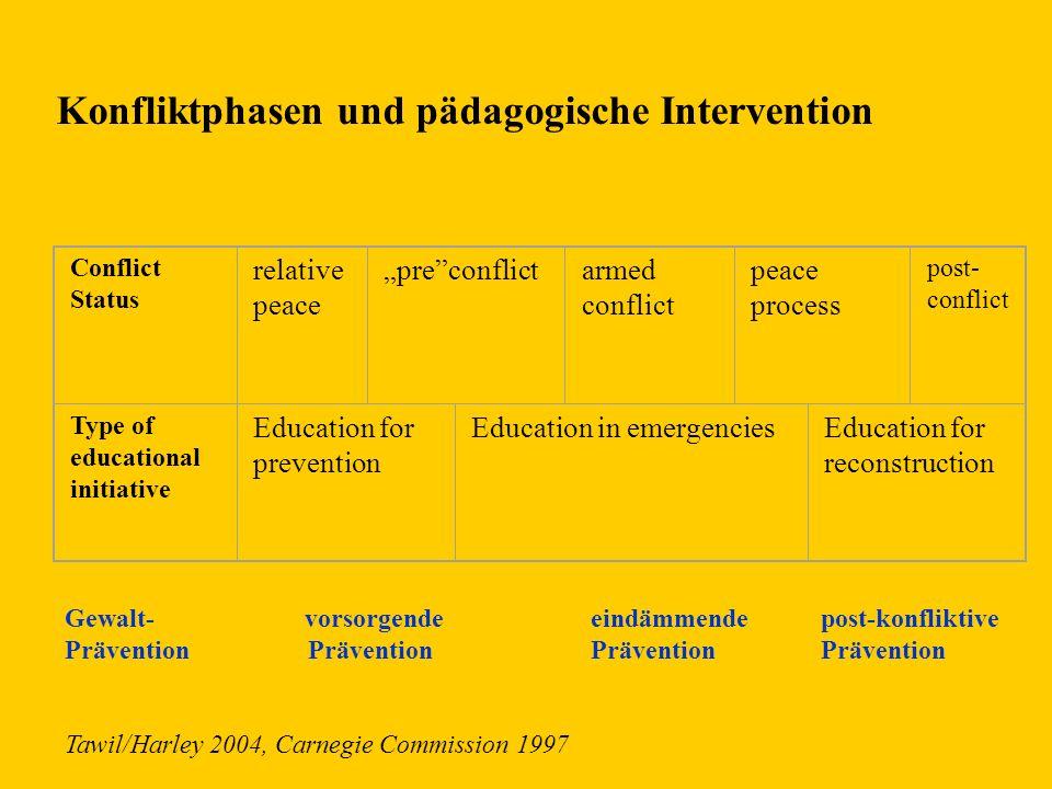 Konfliktphasen und pädagogische Intervention