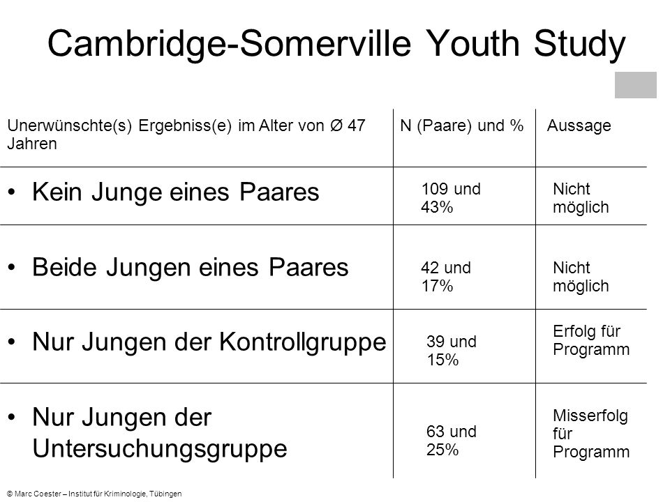 Cambridge-Somerville Youth Study