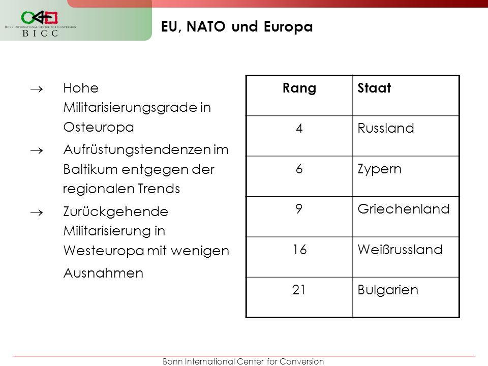EU, NATO und Europa Hohe Militarisierungsgrade in Osteuropa