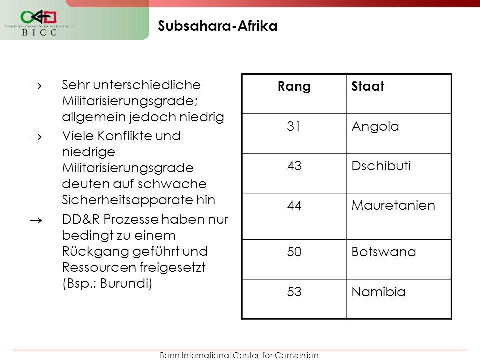 Subsahara-Afrika Sehr unterschiedliche Militarisierungsgrade; allgemein jedoch niedrig.