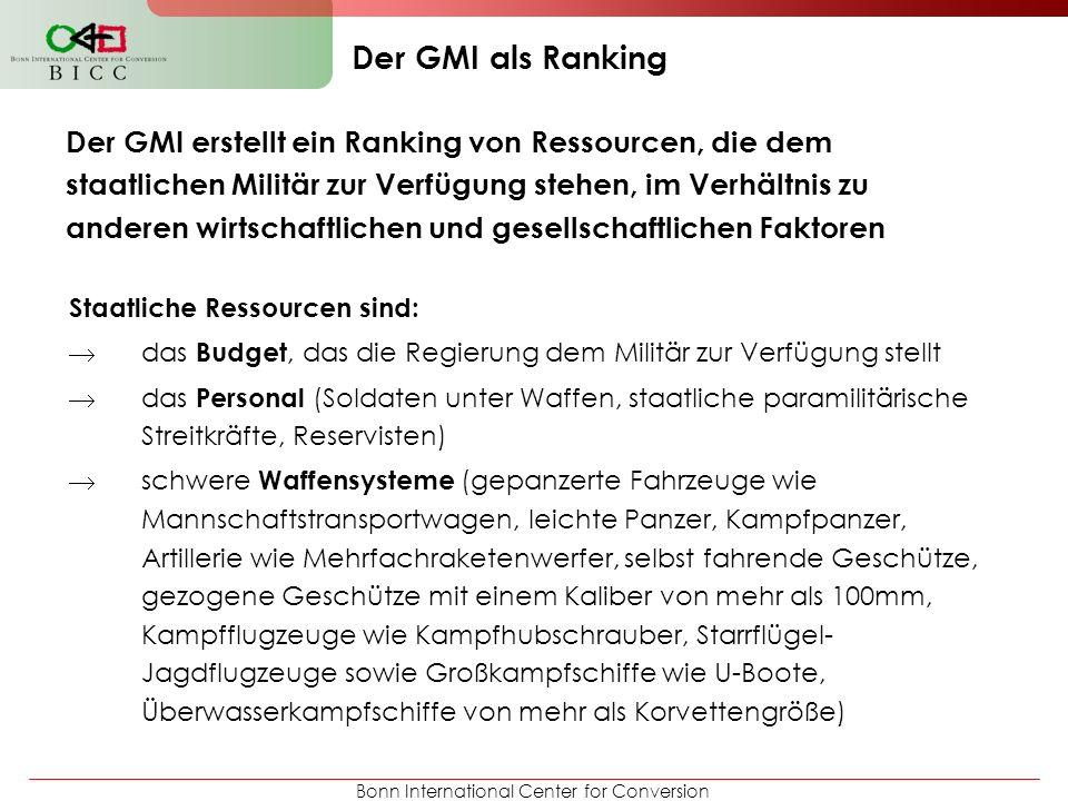 Der GMI als Ranking