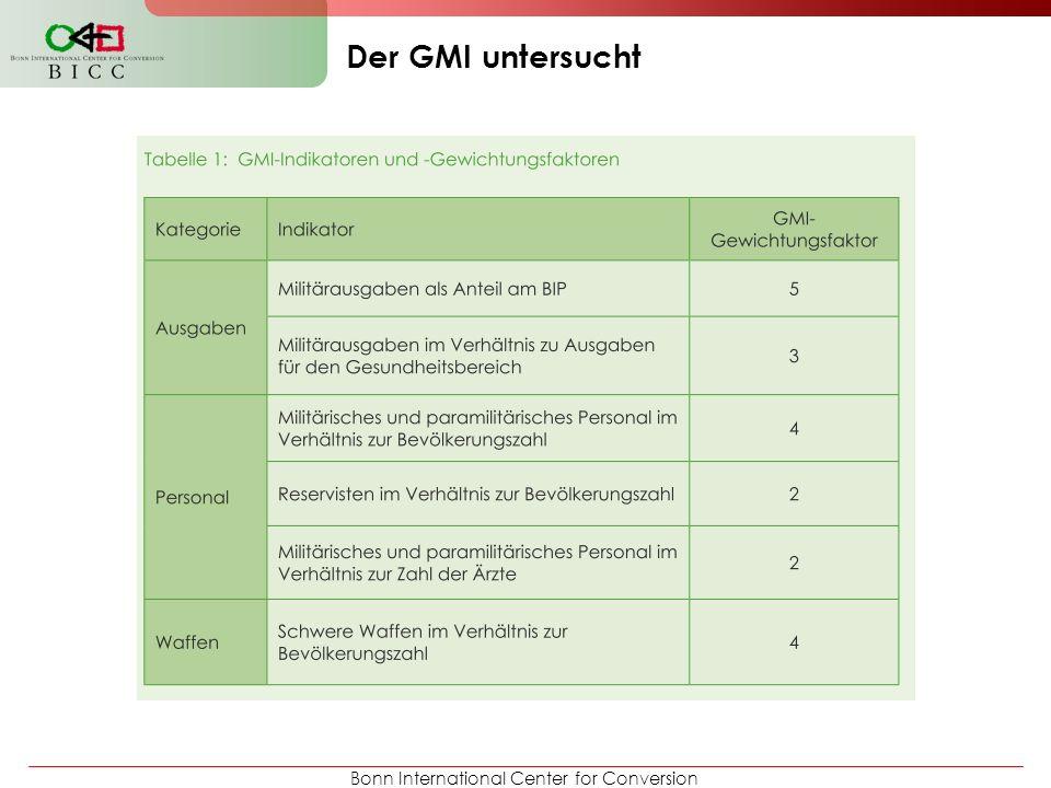 Der GMI untersucht