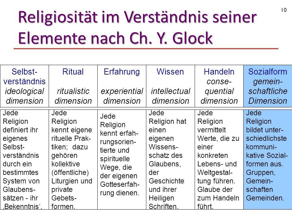 Religiosität im Verständnis seiner Elemente nach Ch. Y. Glock