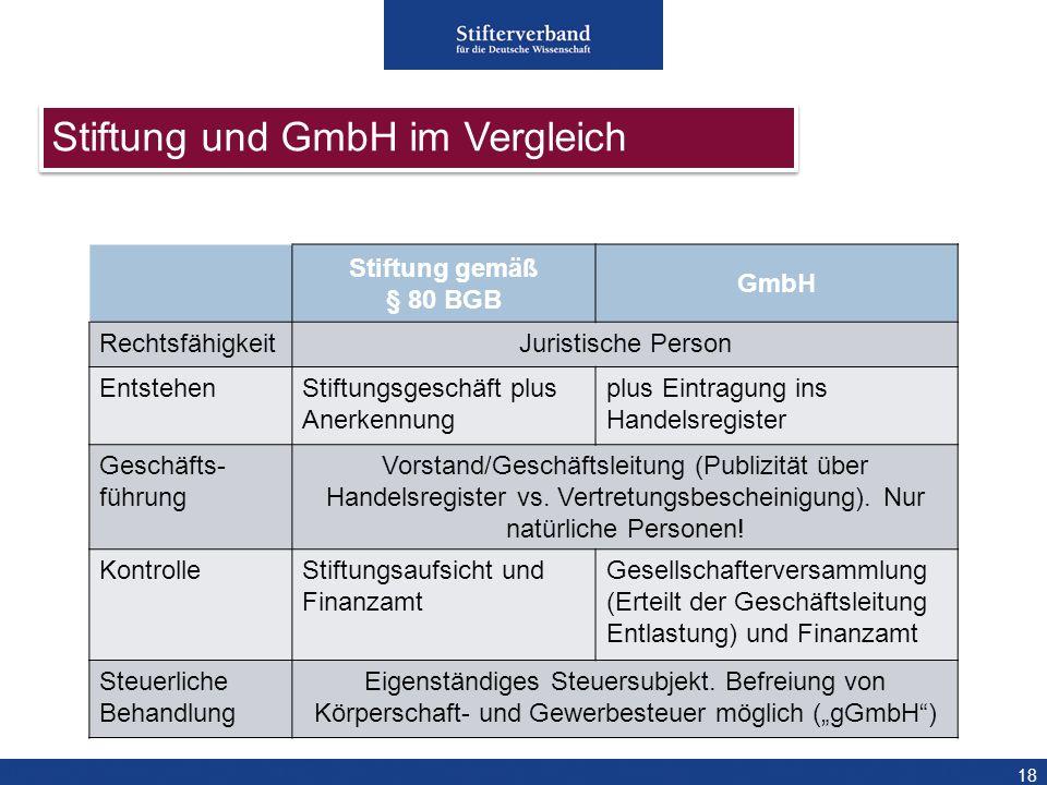 Stiftung und GmbH im Vergleich