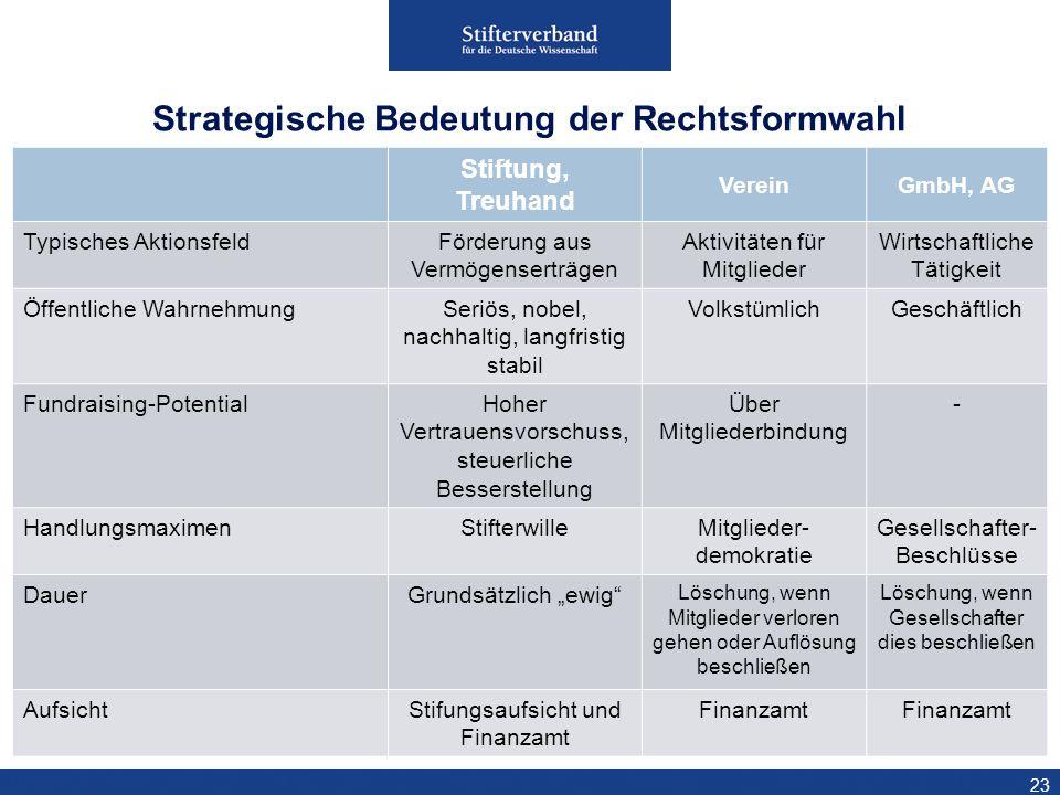 Strategische Bedeutung der Rechtsformwahl