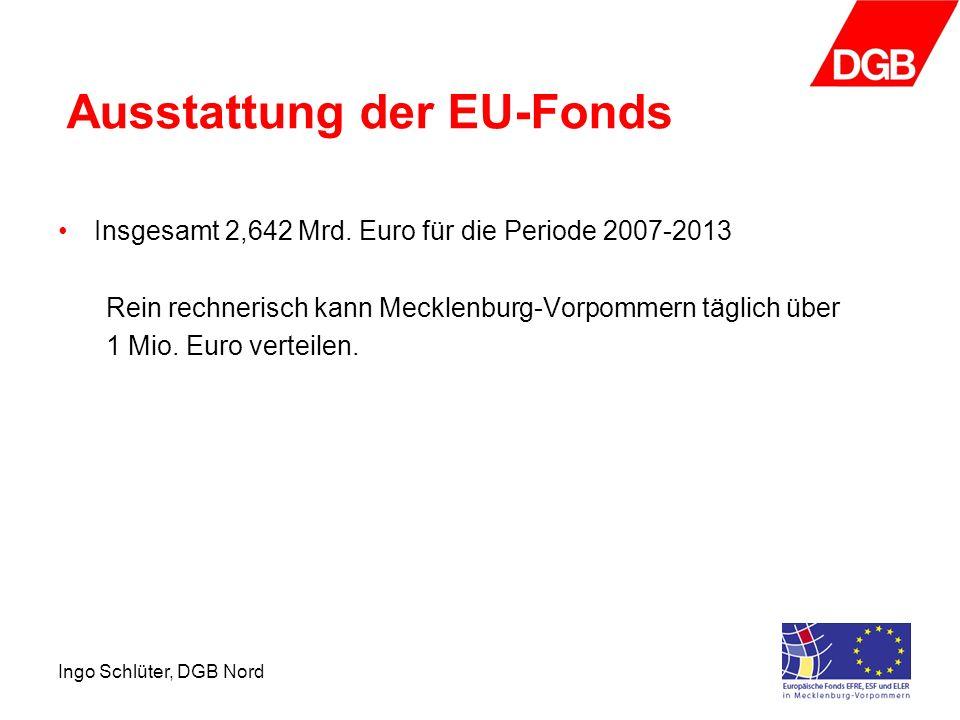 Ausstattung der EU-Fonds