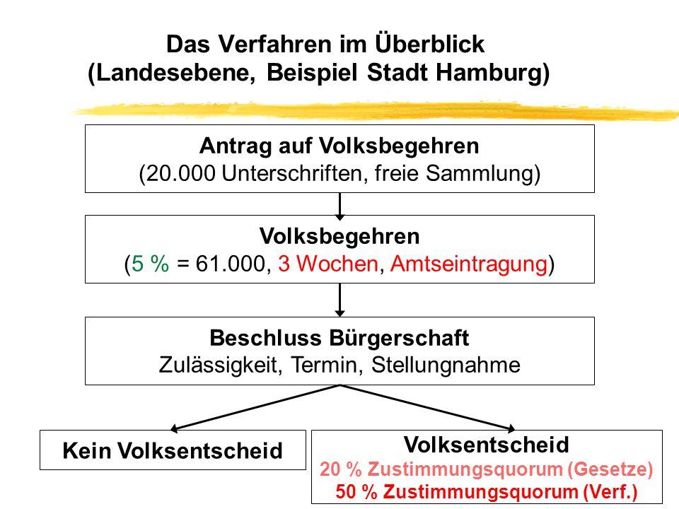 Das Verfahren im Überblick (Landesebene, Beispiel Stadt Hamburg)