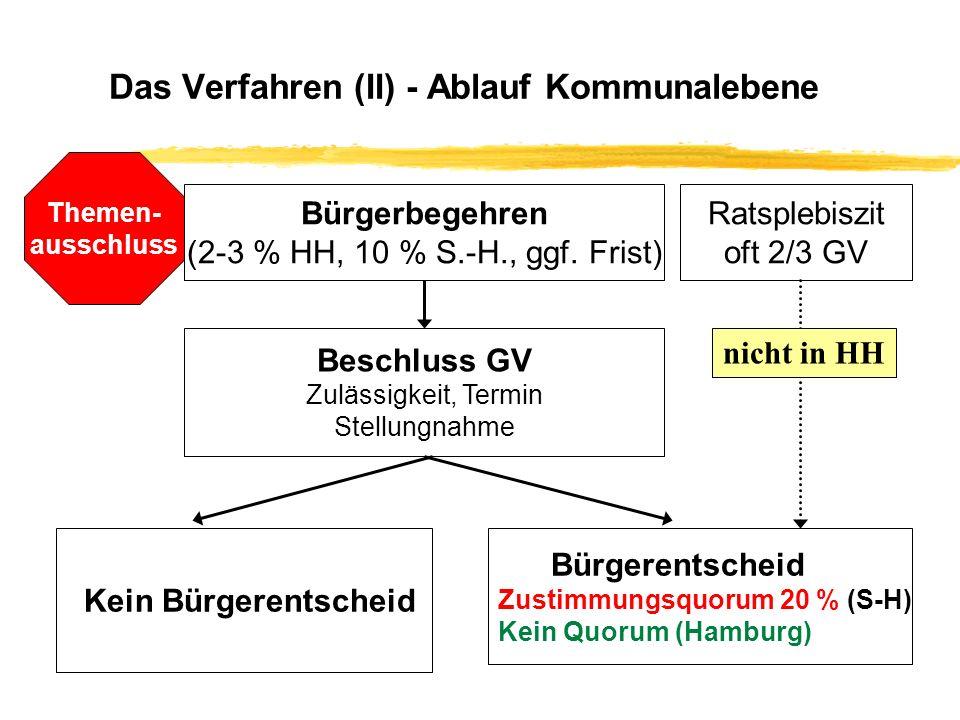 Das Verfahren (II) - Ablauf Kommunalebene