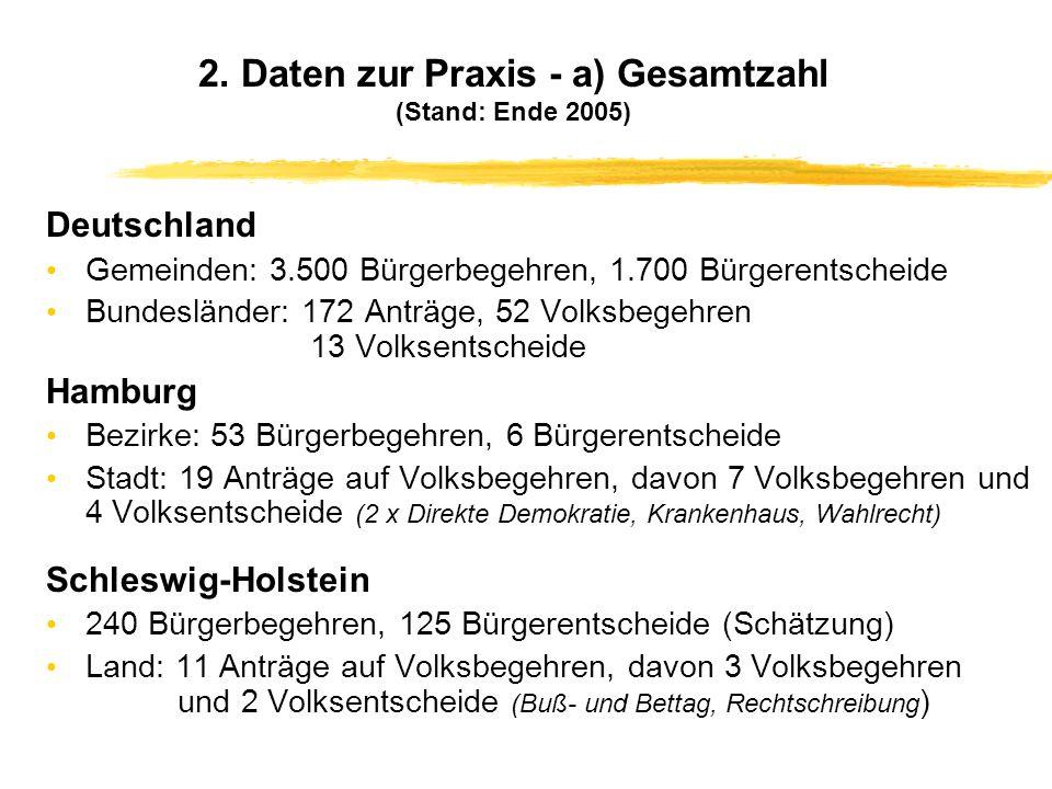 2. Daten zur Praxis - a) Gesamtzahl (Stand: Ende 2005)