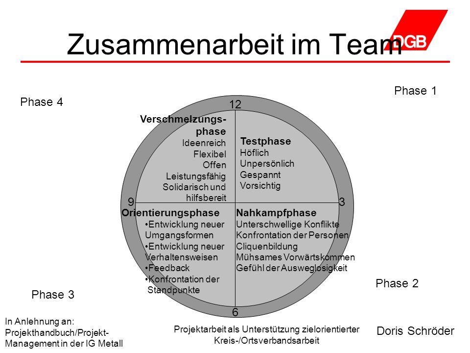 Zusammenarbeit im Team