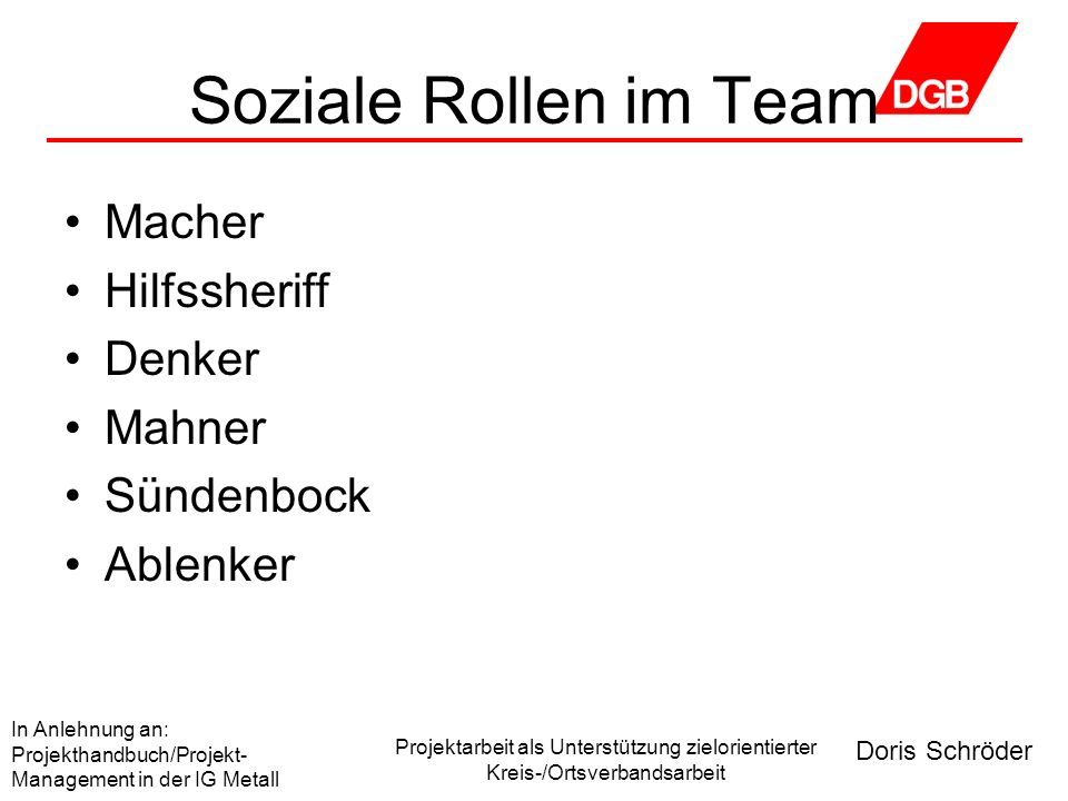 Soziale Rollen im Team Macher Hilfssheriff Denker Mahner Sündenbock