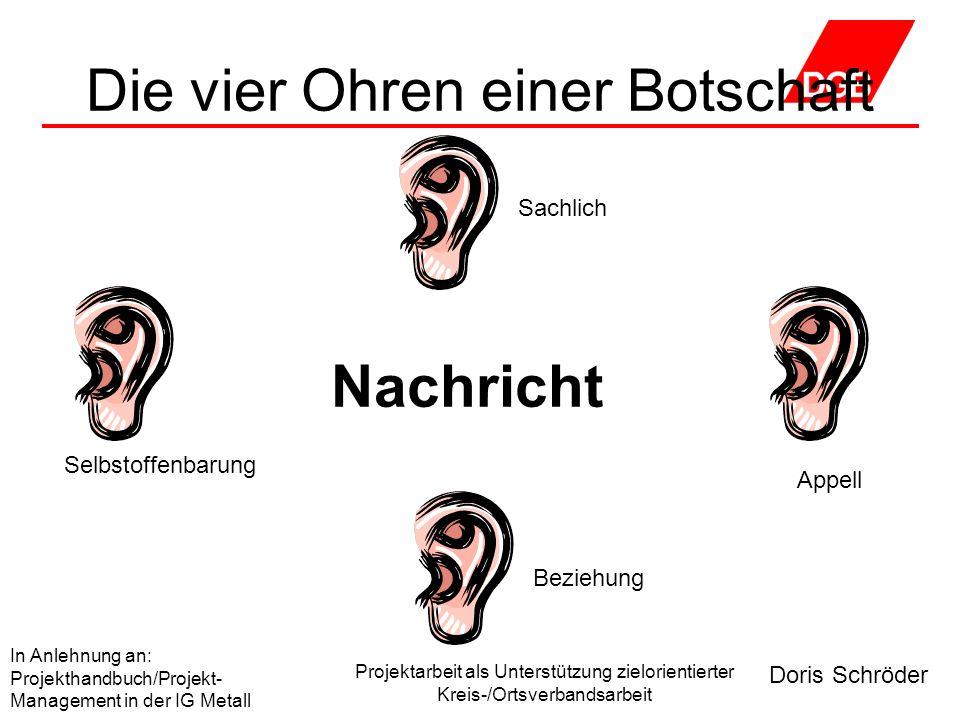 Die vier Ohren einer Botschaft