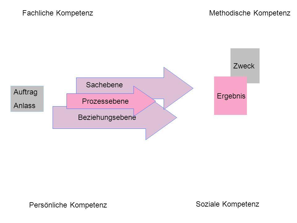 Methodische Kompetenz