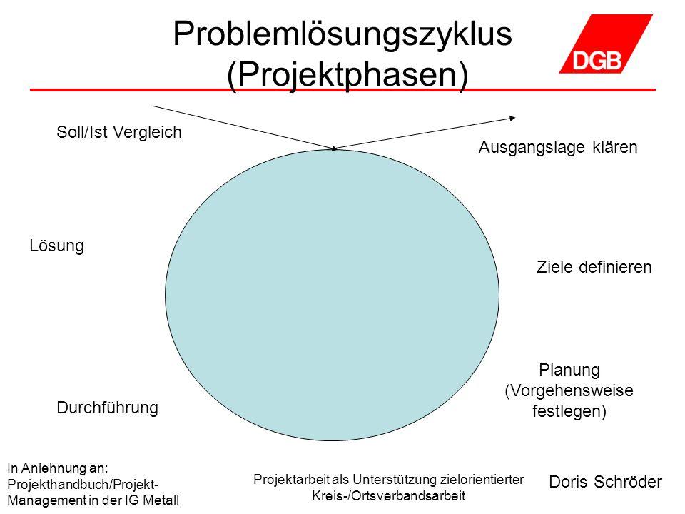 Problemlösungszyklus (Projektphasen)