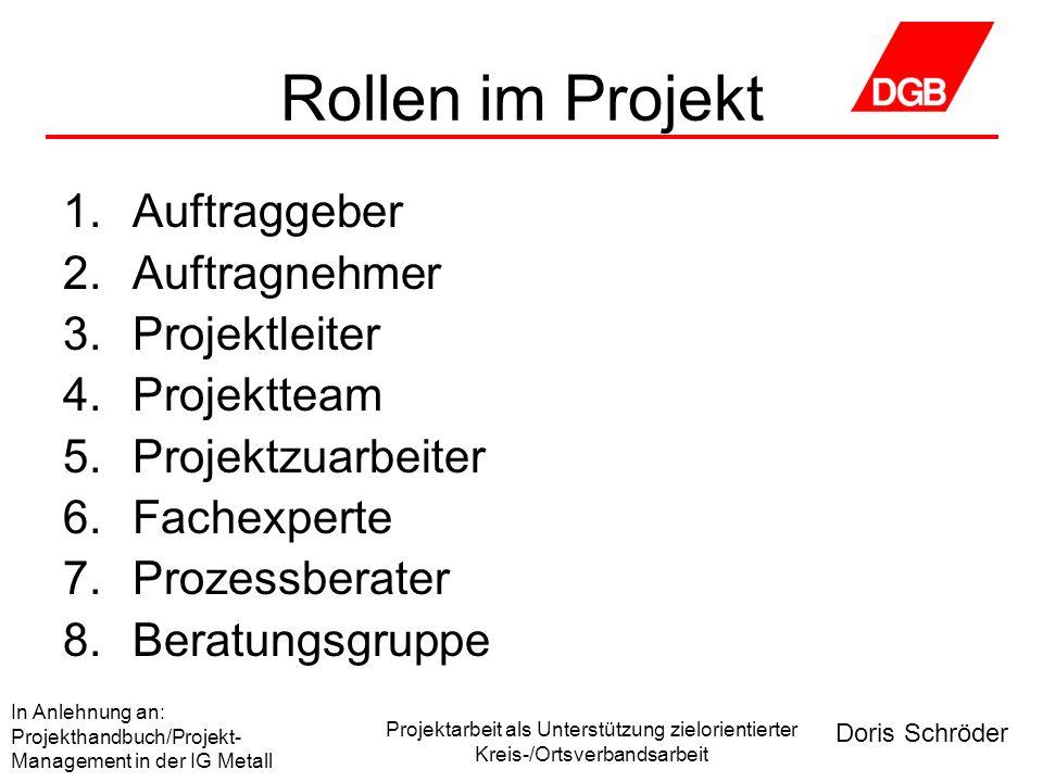 Rollen im Projekt Auftraggeber Auftragnehmer Projektleiter Projektteam