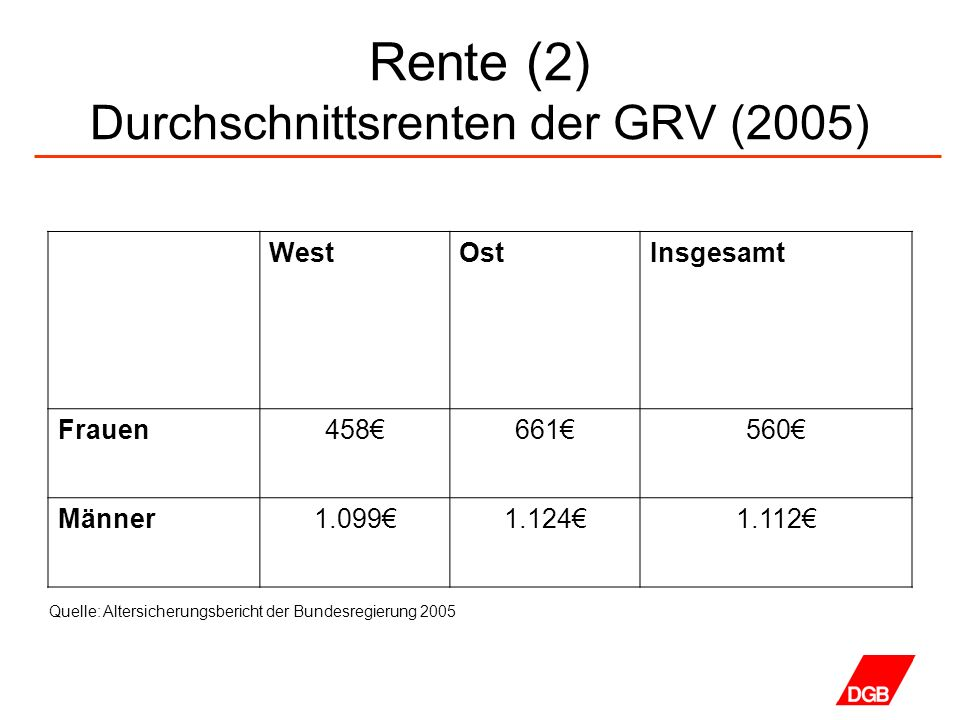 Rente (2) Durchschnittsrenten der GRV (2005)