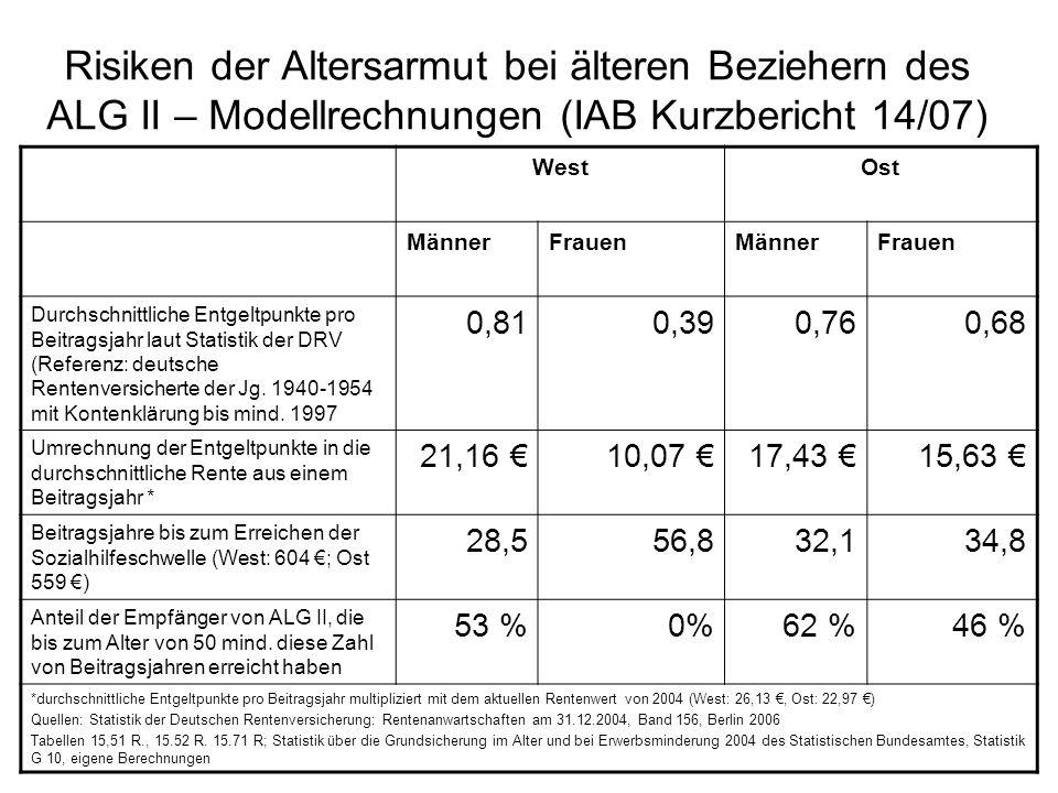 Risiken der Altersarmut bei älteren Beziehern des ALG II – Modellrechnungen (IAB Kurzbericht 14/07)