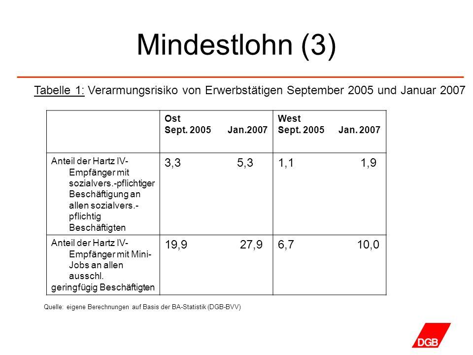 Mindestlohn (3) Tabelle 1: Verarmungsrisiko von Erwerbstätigen September 2005 und Januar 2007. Ost.