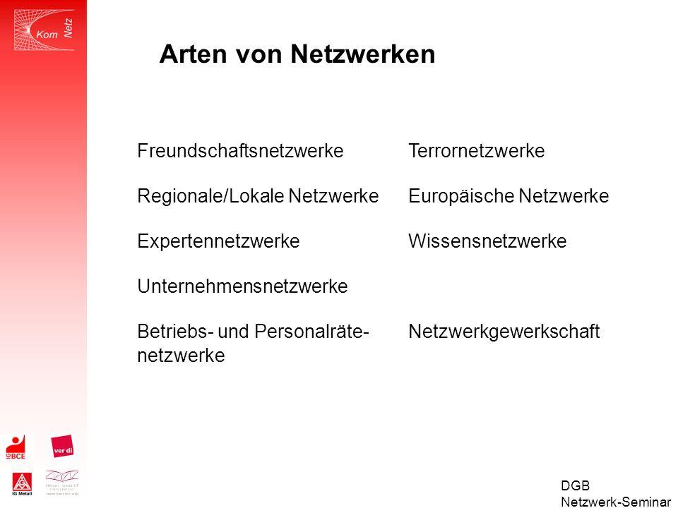 Arten von Netzwerken Freundschaftsnetzwerke Terrornetzwerke