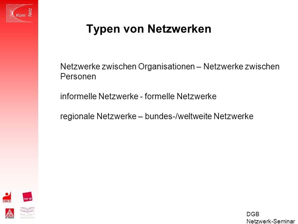 Typen von Netzwerken Netzwerke zwischen Organisationen – Netzwerke zwischen Personen. informelle Netzwerke - formelle Netzwerke.