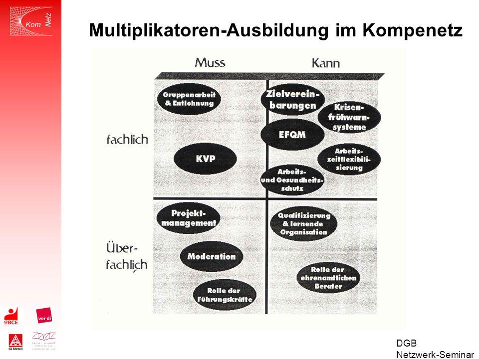 Multiplikatoren-Ausbildung im Kompenetz