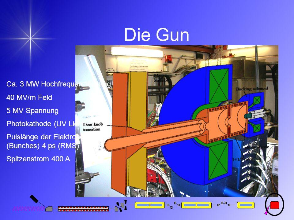 Die Gun Ca. 3 MW Hochfrequenzleistung, 40 MV/m Feld 5 MV Spannung