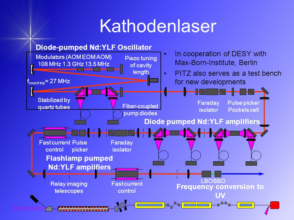 Kathodenlaser Diode-pumped Nd:YLF Oscillator