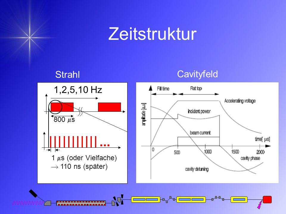 Zeitstruktur Strahl Cavityfeld 1,2,5,10 Hz 800 ms