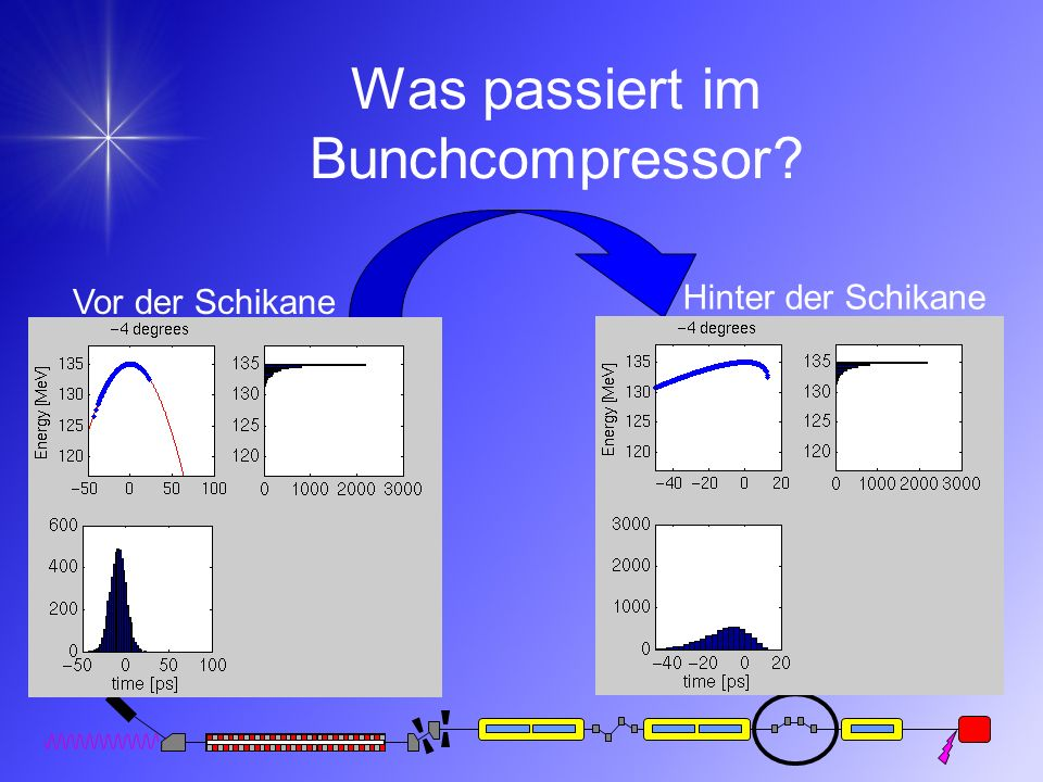 Was passiert im Bunchcompressor