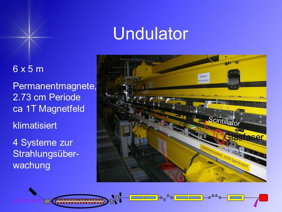 Undulator 6 x 5 m Permanentmagnete, 2.73 cm Periode ca 1T Magnetfeld