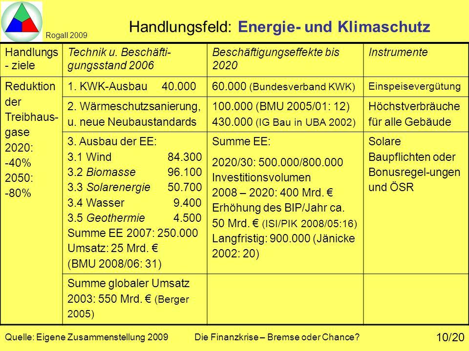 Handlungsfeld: Energie- und Klimaschutz