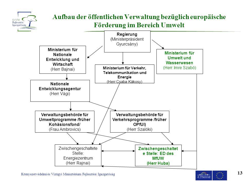 Aufbau der öffentlichen Verwaltung bezüglich europäische Förderung im Bereich Umwelt