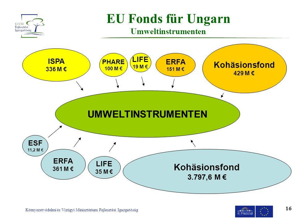 EU Fonds für Ungarn Umweltinstrumenten
