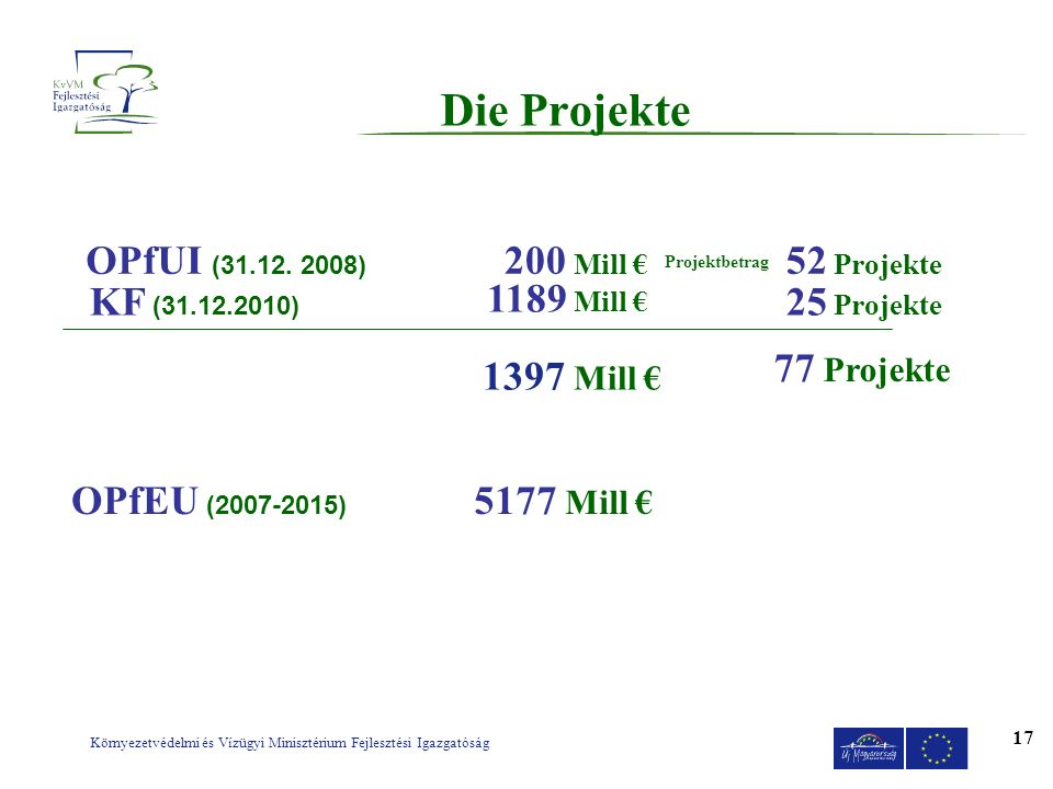 Die Projekte OPfUI (31.12. 2008) 200 Mill € 52 Projekte