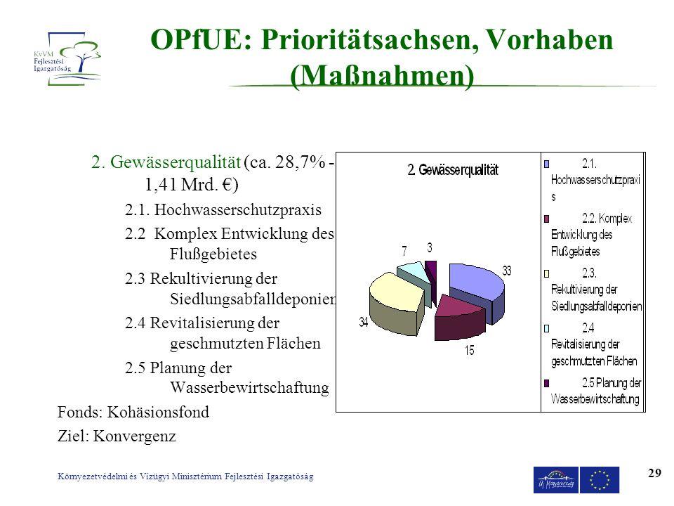 OPfUE: Prioritätsachsen, Vorhaben (Maßnahmen)