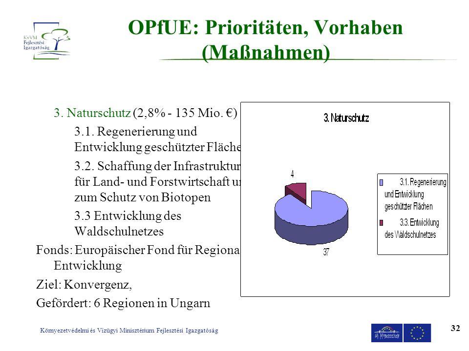 OPfUE: Prioritäten, Vorhaben (Maßnahmen)