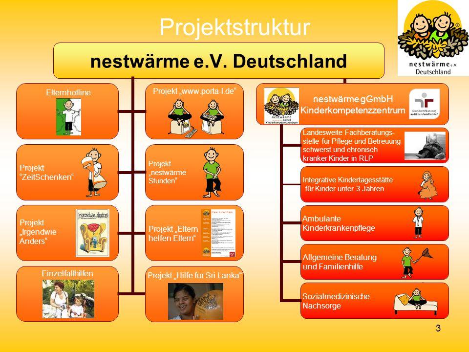 Projektstruktur Elternhotline
