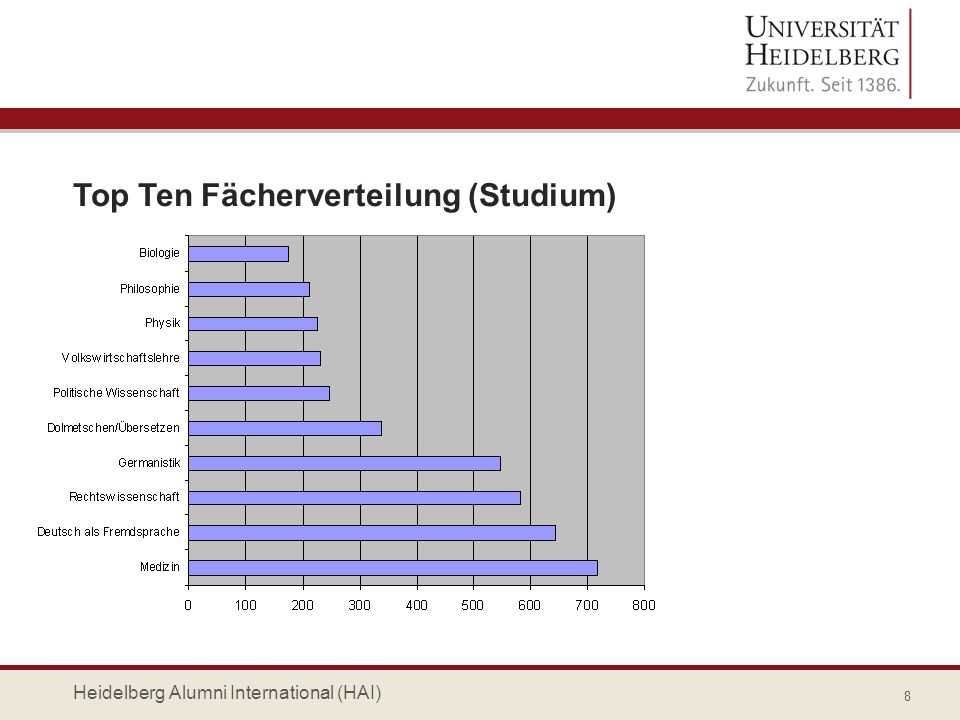 Top Ten Fächerverteilung (Studium)